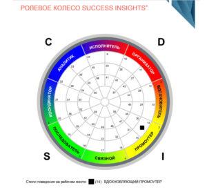 Оценка DISC РОЛЕВОЕ КОЛЕСО SUCCESS INSIGHTS