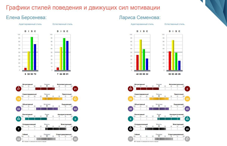 Оценка DISC Графики стилей поведения и движущих сил мотивации