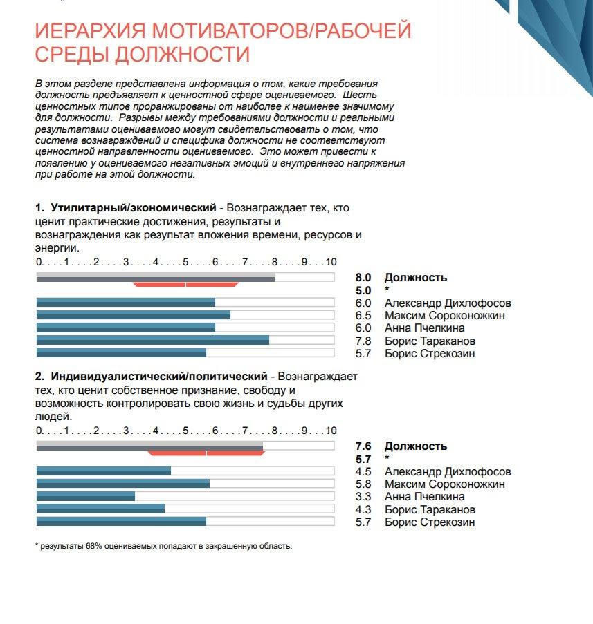 Оценка DISC Иерархия мотиваторов - рабочей среды должности