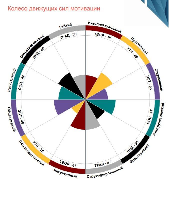 Оценка DISC Колесо движущих сил и мотивации - развитие коммуникации