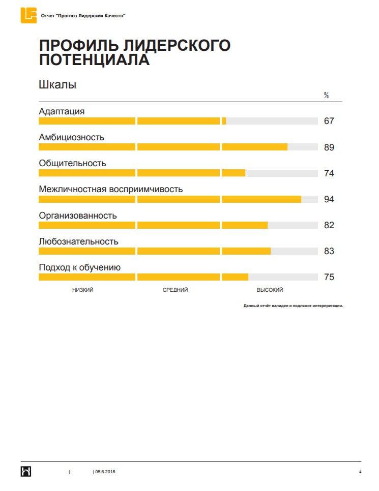 HOGAN HPI Hogan Leadership Forecast Potential Report Профиль лидерского потенциала